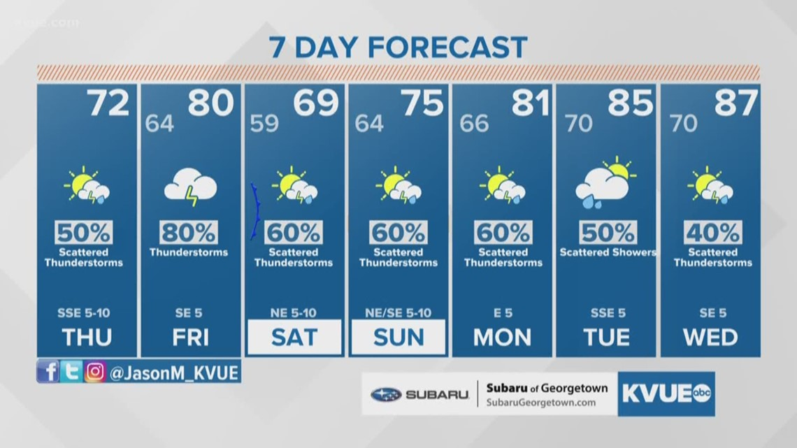 Forecast: Patchy shower activity Thursday, low 70s
