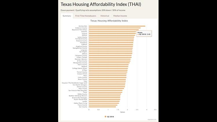 TX housing affordaiblity index.jpg_1538170851006.tif.jpg