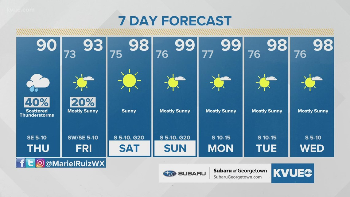 Live radar: Isolated heavy downpours expected for parts of Central Texas
