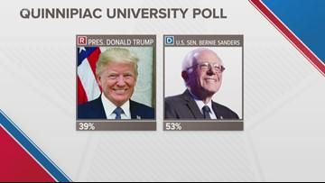 New Quinnipiac poll shows voters choose top 5 Democrats over President Trump