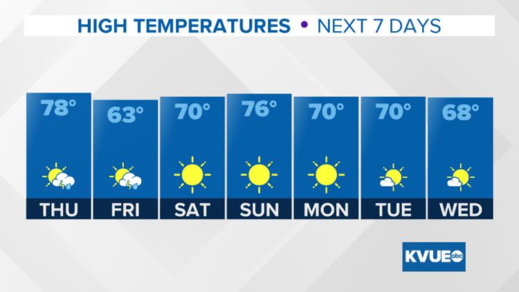 High Temperatures - Next 7 Days