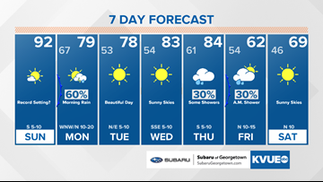 Forecast: Record setting heat possible Sunday, storms Monday morning