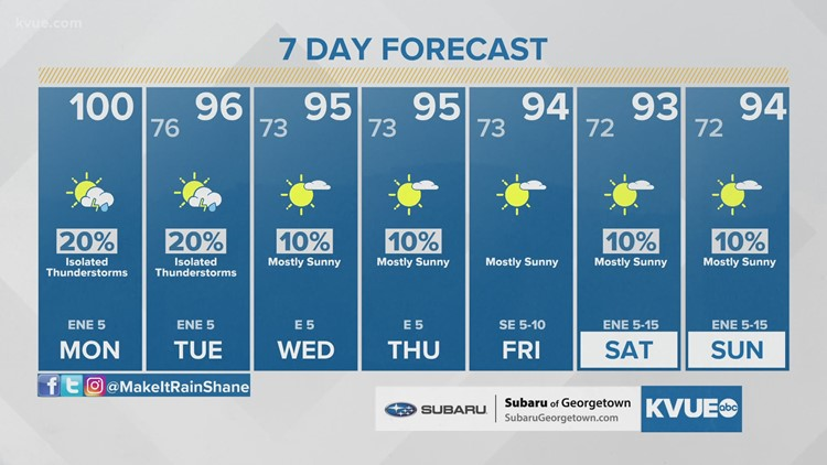 Forecast: First 100-degree day possible this week; only small rain chances