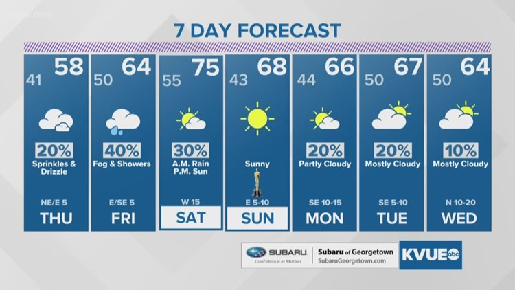 FORECAST: Clouds return Thursday with a slight chance for rain