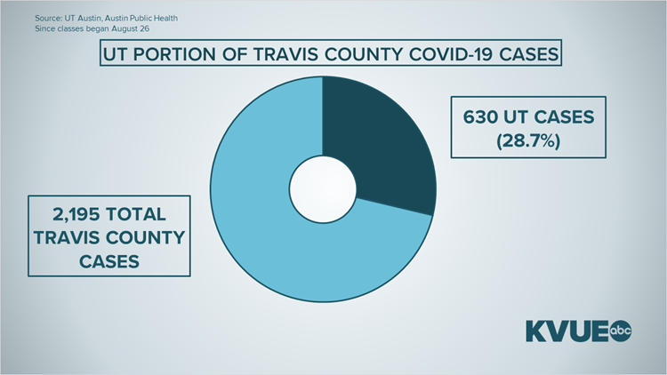 UT accounts for more than a quarter of new COVID-19 cases in Austin-Travis County since classes began
