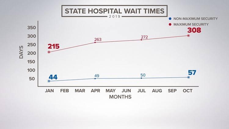 State Hospital Waitlist Times