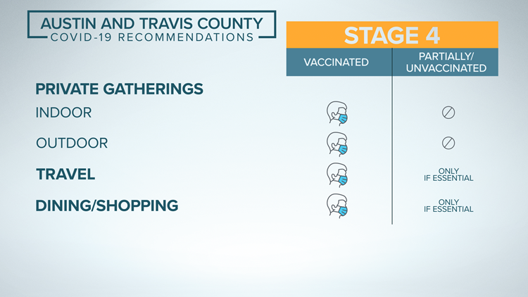 Austin-Travis County moves to Stage 4 of COVID-19 risk-based guidelines