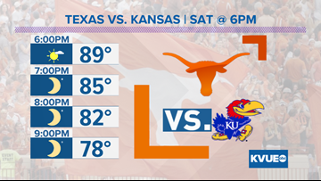 Forecast: Texas Longhorns vs. Kansas Jayhawks