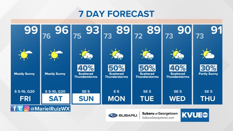 Forecast: Near 100 degrees to finish the workweek