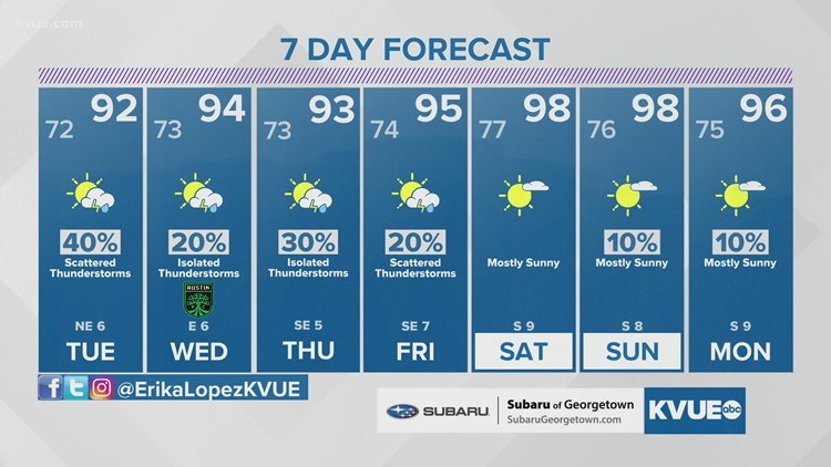 Austin-area weather: August 2 evening forecast with Chief Meteorologist Erika Lopez