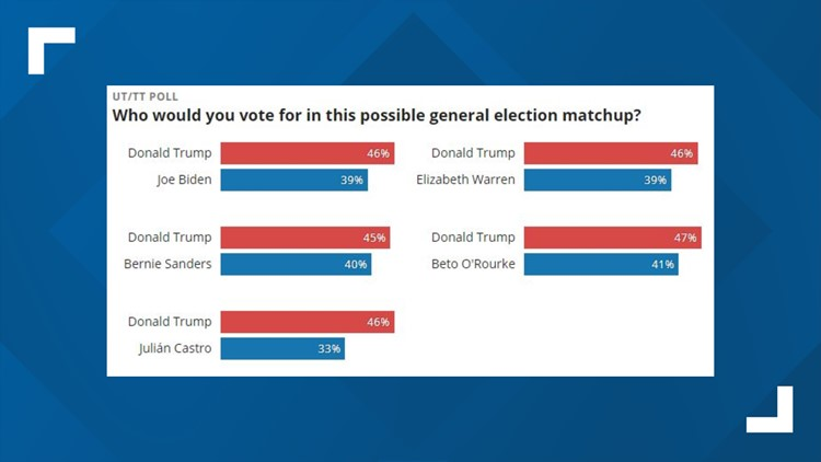 Poll numbers