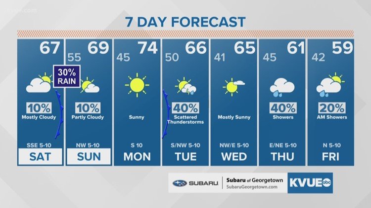 Forecast: Clouds return Saturday, a chance for showers Saturday night