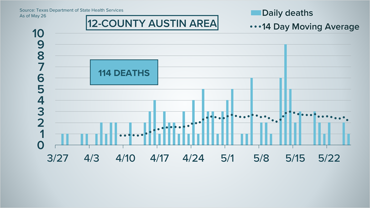 Austin's Leading Local News: Weather, Traffic, Sports and more | Austin,  Texas | KVUE.com | kvue.com