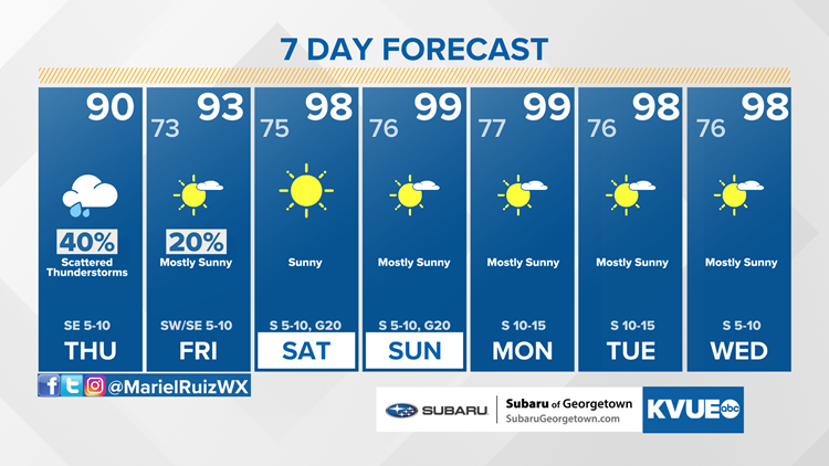 Forecast: A few lingering showers through this evening; trending drier Friday