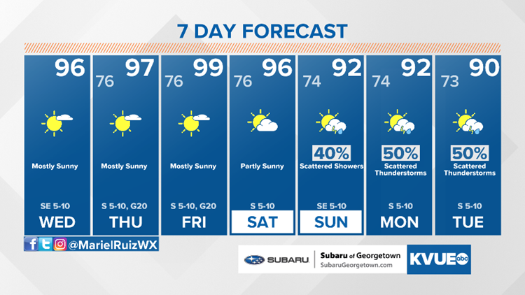 Forecast: Another ridge of high pressure builds in; near 100 degrees by the end of the week