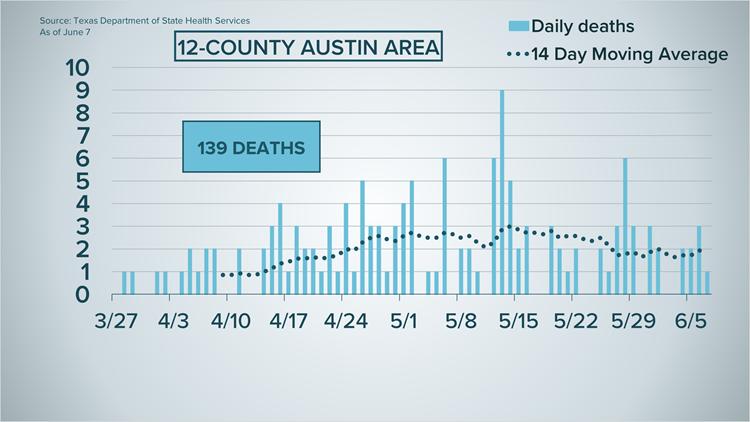Coronavirus Updates In Texas What To Know June 7 Kvue Com