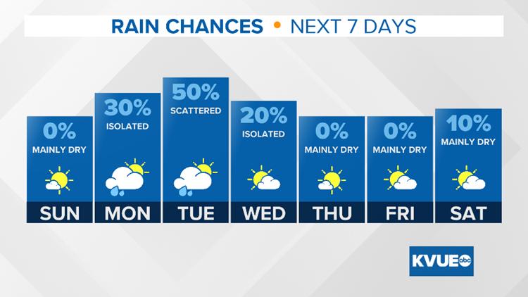 7 Day Rain Chance