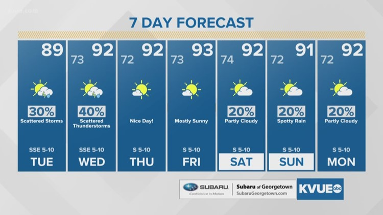 FORECAST: Rain chances linger in the forecast for Tuesday