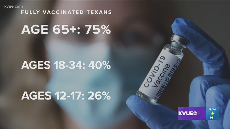 Health leaders pushing for COVID-19 vaccination among younger Texans