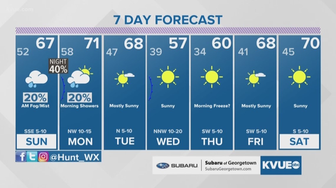 Forecast: Clouds return for Sunday, then scattered showers and storms Sunday night