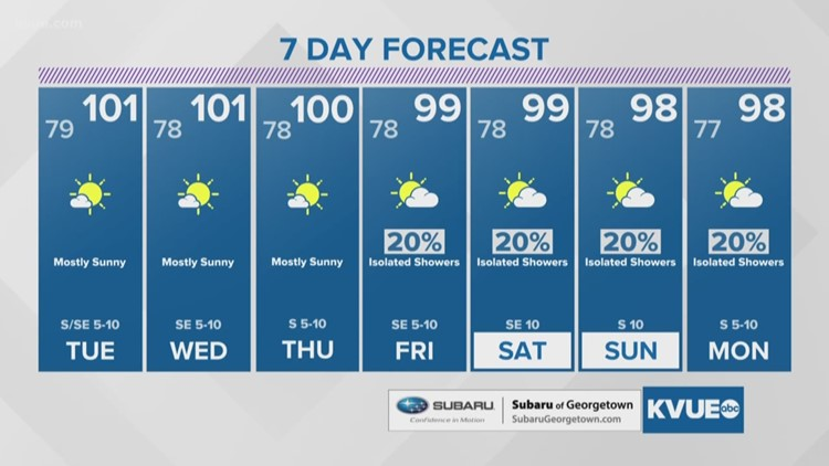 FORECAST: Triple-digit heat continues; small rain chance late this week