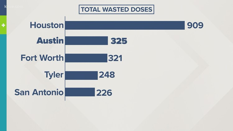 KVUE Defenders: Wasted COVID-19 vaccines by Texas city