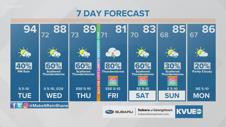 Forecast: Wet weather making a comeback this week; heavy rain possible