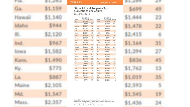 State and Local Property Tax Collections per Capita