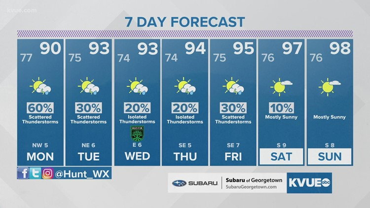 Austin-area weather: August 1st late evening forecast with Meteorologist Hunter Williams