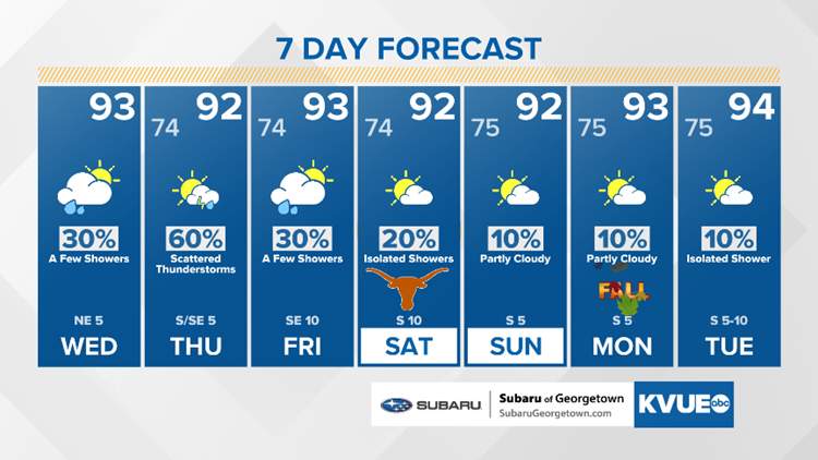 Forecast: Showers and storms possible this week