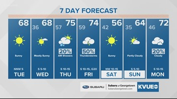 Tuesday weather 1/7/20