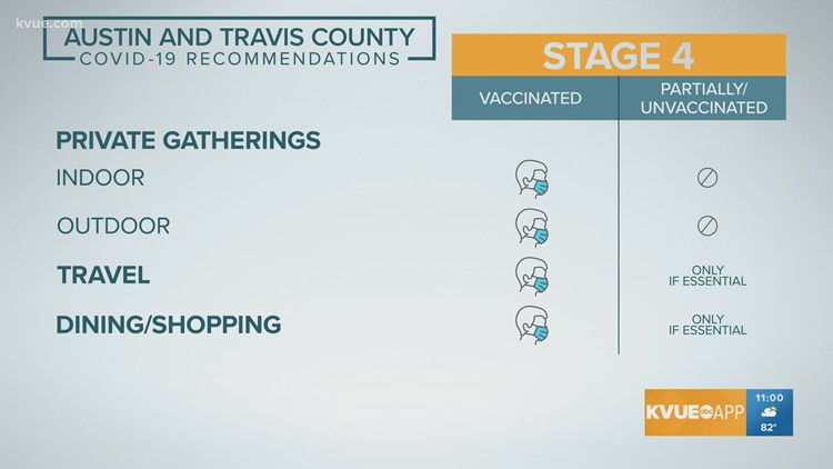 Austin-Travis County moves to Stage 4 of COVID-19 guidelines