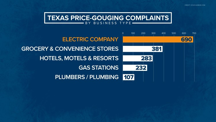 Texans filed nearly 2,000 price gouging complaints related to winter storm