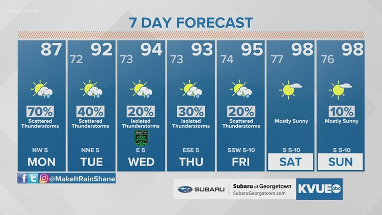 Austin-area weather: August 2 Midday Forecast with Meteorologist Shane Hinton