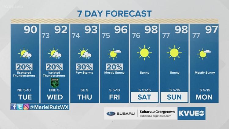 Austin-area weather: August 3 morning forecast with Meteorologist Mariel Ruiz