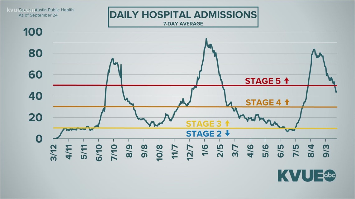 Austin area remains in Stage 5 as hospitalization numbers fall
