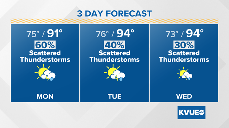 Late season front brings higher rain chances and cooler temperatures