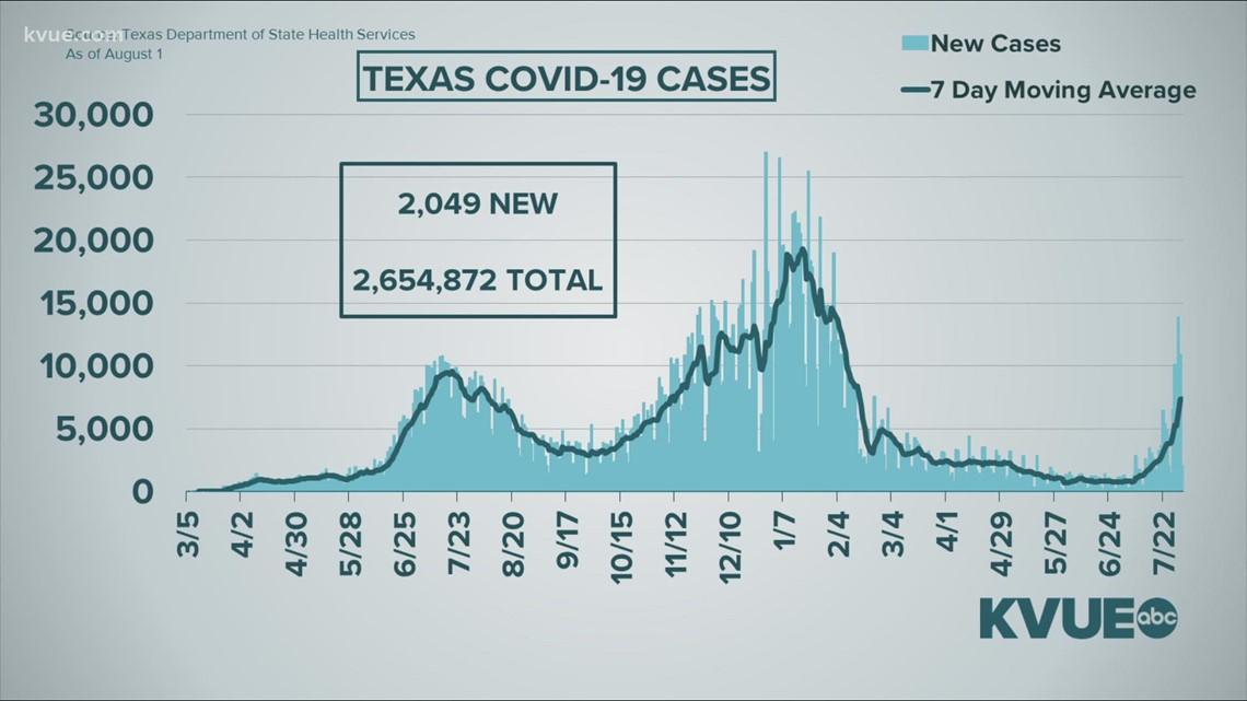 Austin COVID-19 latest data as of Aug. 1, 2021