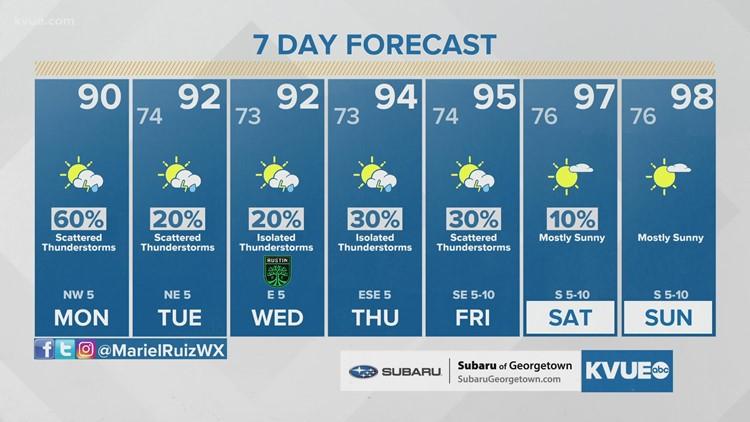 Austin-area weather: August 2 morning forecast with Meteorologist Mariel Ruiz