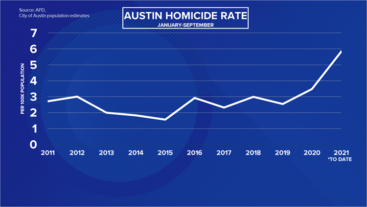 As Austin sees the highest homicide cases in a year on record, families and friends grapple with the pain