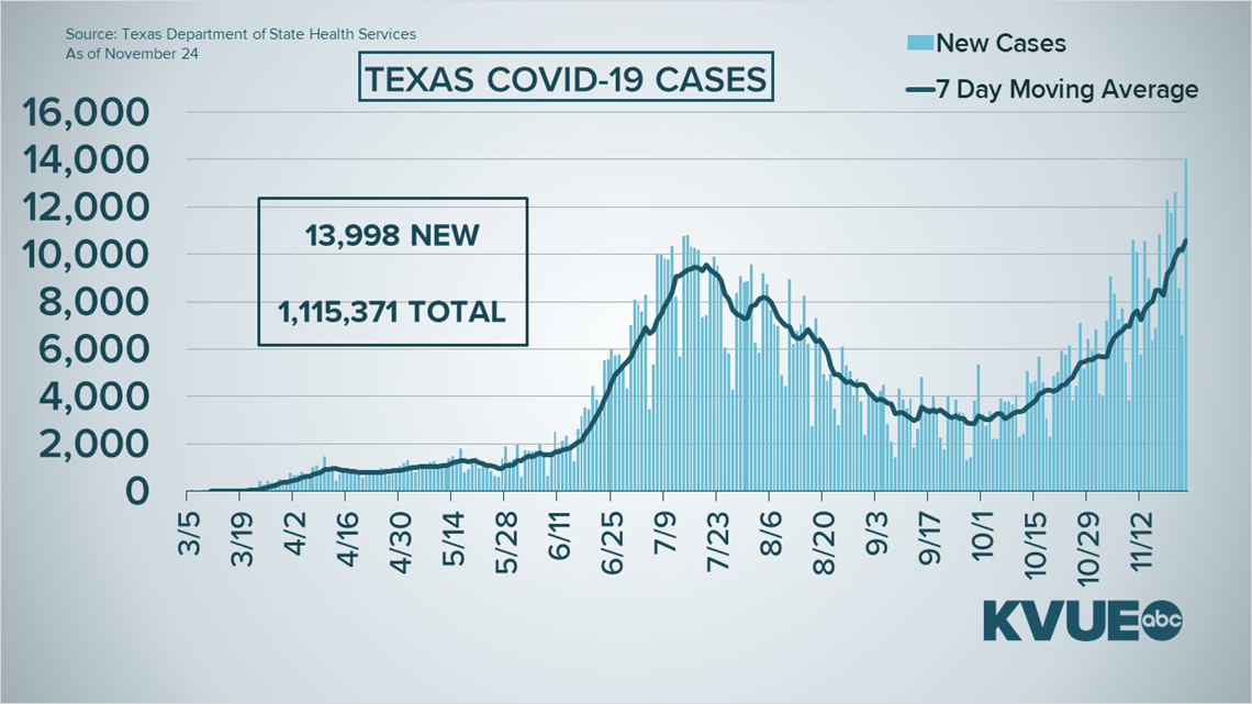 Coronavirus updates in Central Texas: Texas breaks record for number of new cases in a single day - KVUE.com