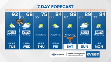 Forecast: Hot Tuesday before cold front moves in