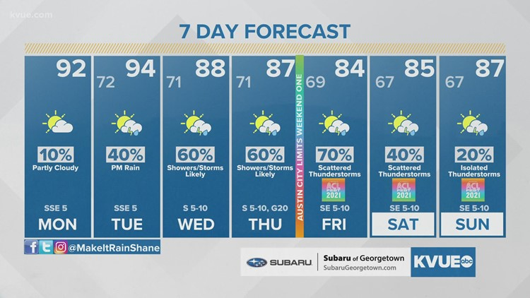 Forecast: Still mainly dry Monday, but much higher rain chances are on the way