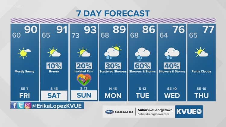 Austin-area weather: May 6 evening forecast with Chief Meteorologist Erika Lopez