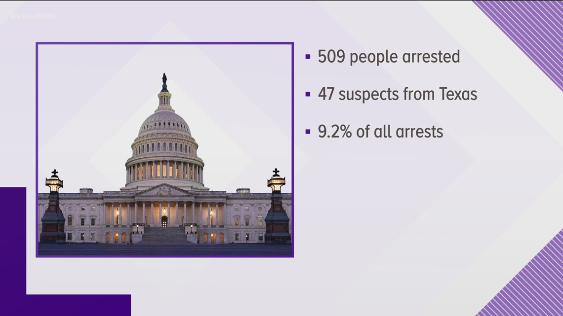 Texans lead nation in arrests related to U.S. Capitol breach