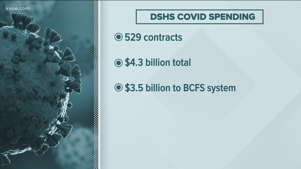 Tonight at 10: KVUE Defenders reveal how Texas spent billions of tax dollars during pandemic