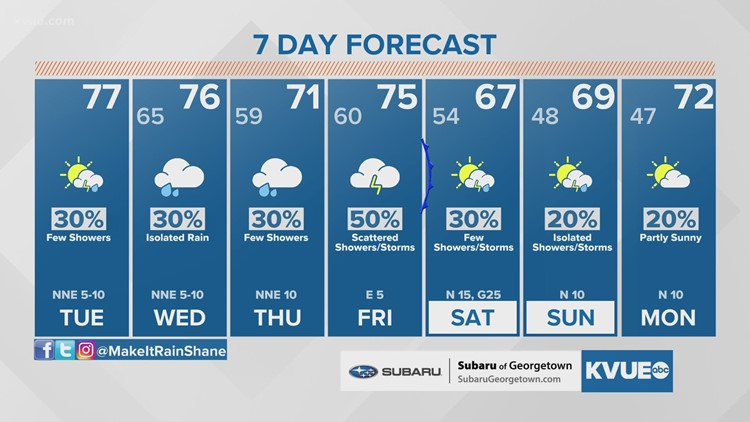 Forecast: Rain chances stick around all week long