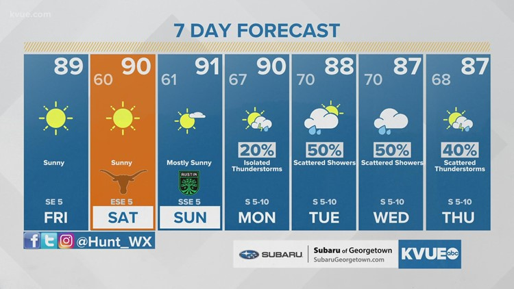 Austin-area weather: September 24 midday forecast with Meteorologist Hunter Williams