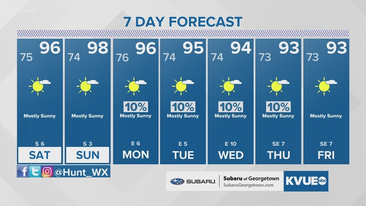 Forecast: Hot & humid weekend for Central Texas