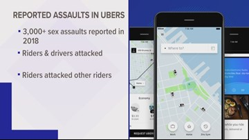 Uber riders reported more than 3,000 sexual assaults in 2018